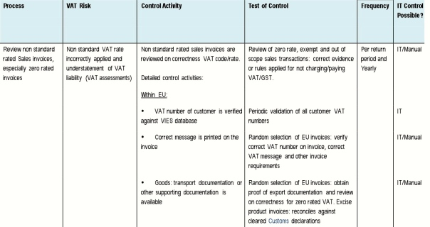 Tax Control Framework - Role of Internal Audit v10 - September 2013
